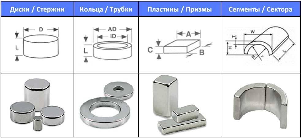 Формы магнитов