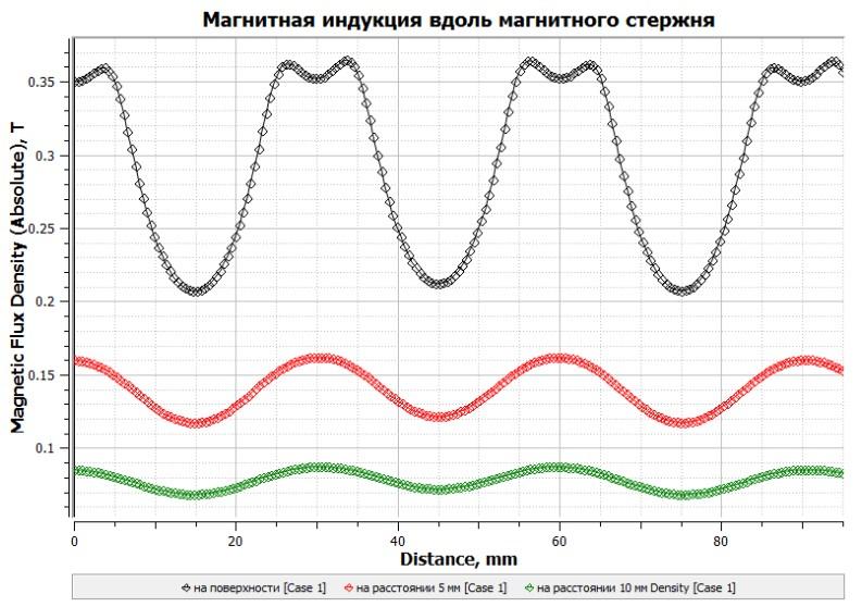 График магнитной индукции магнитного стержня 10 мм