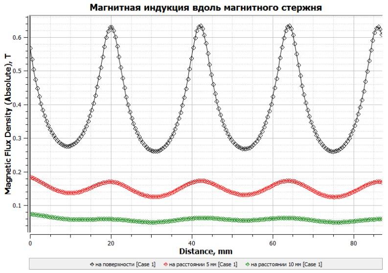 График магнитной индукции магнитного стержня 2мм