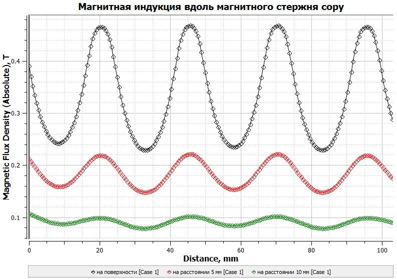 График магнитной индукции магнитного стержня 5мм