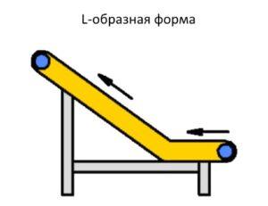 Схема L-образная форма ленточного конвейера