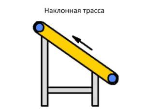 Схема наклонная трасса ленточного конвейера