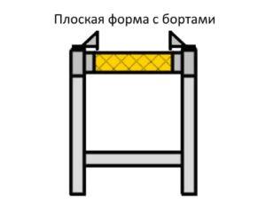 Схема плоская форма ленточного конвейера с бортами