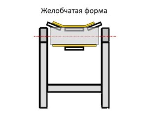 Схема желобчатая форма ленточного конвейера